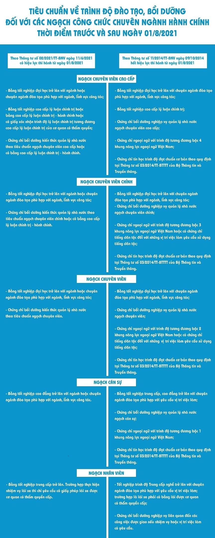 7b9acfd5fe2f8ab49a6969cc389b3501-Tieu-chuan-trinh-do-cong-chuc-chuyen-nganh-hanh-chinh_infographic - Copy